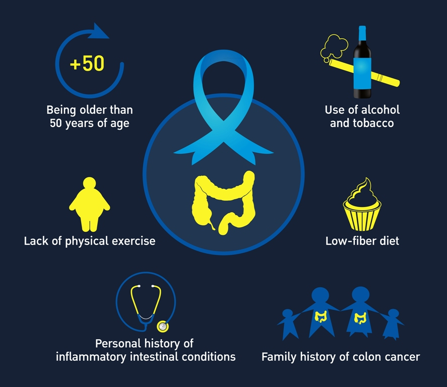 Colorectal cancer risk factors - infographics