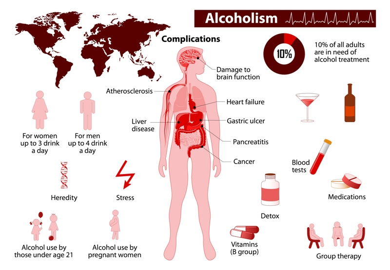 Liver diseases and alcoholism