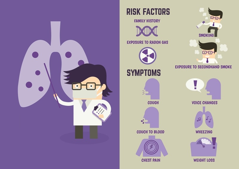 Lung cancer risk factors and symptoms