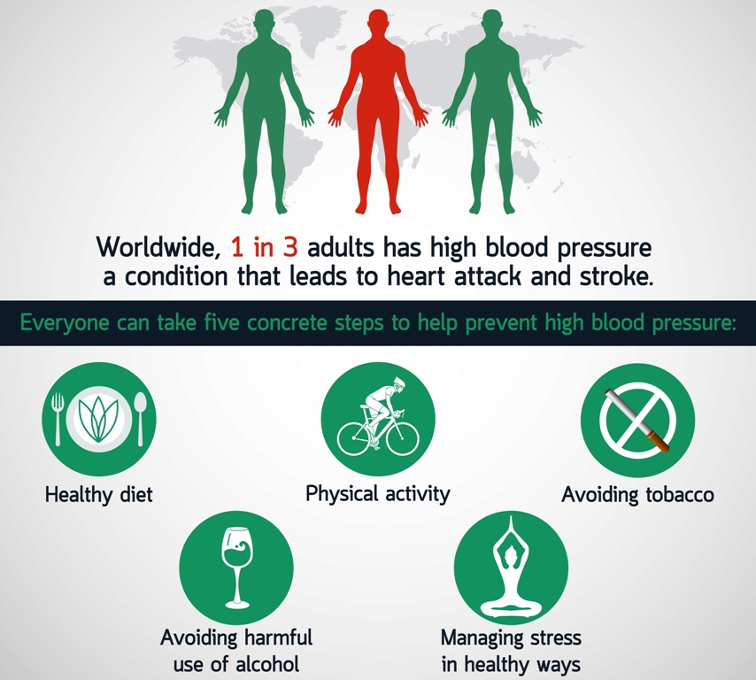 Hypertension worldwide and its prevention