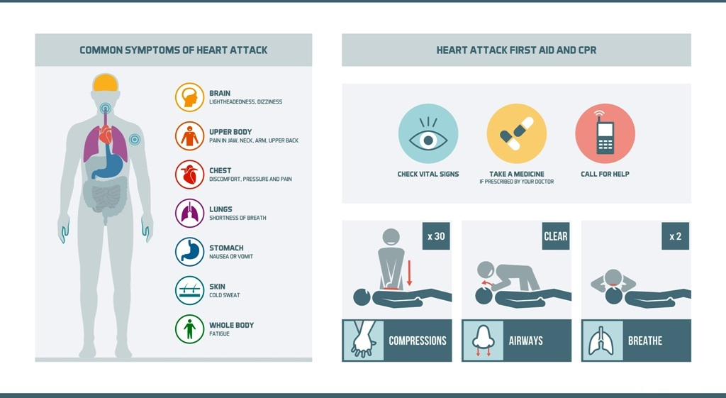 Heart attack symptoms and first aid