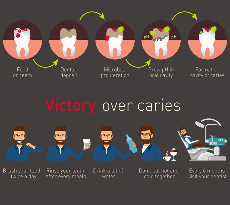 Causes and prevention of dental caries