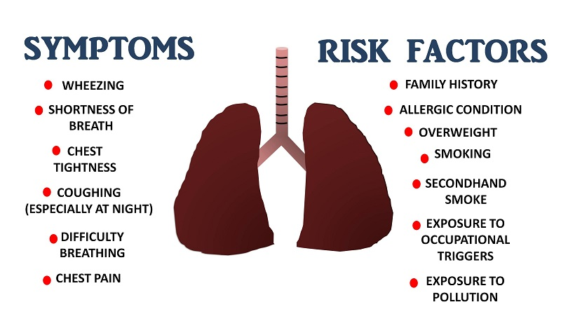 Symptoms and risk factors of asthma