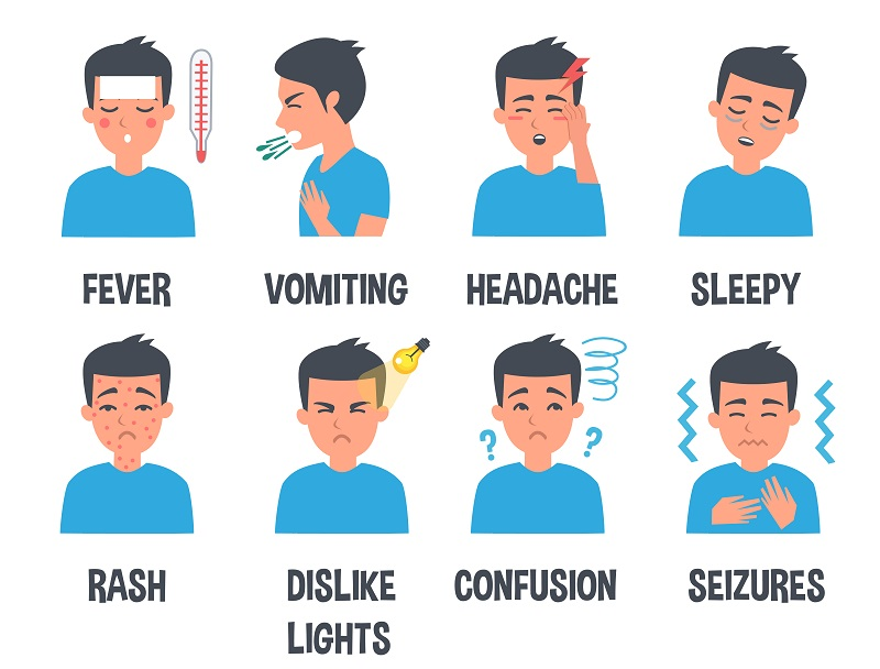 Signs and symptoms of meningitis