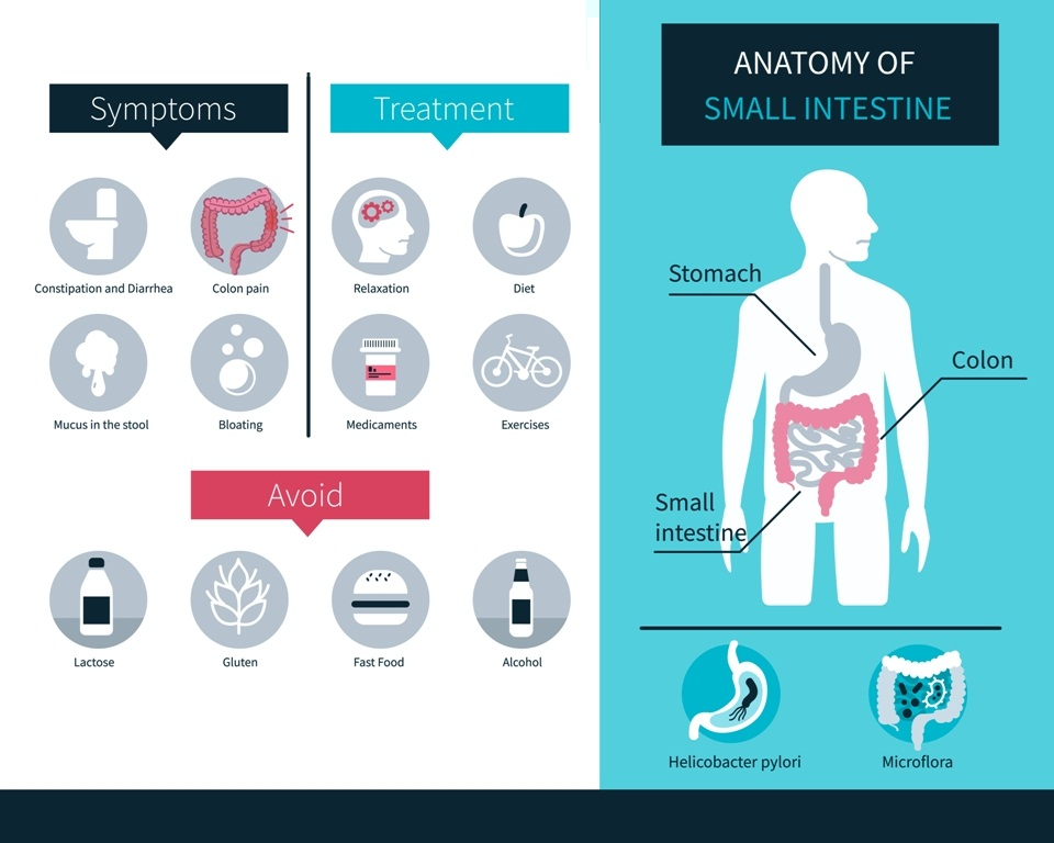 IBS symptoms and management