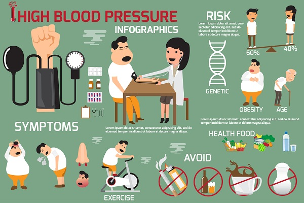 causes, risk factors and symptoms of hypertension