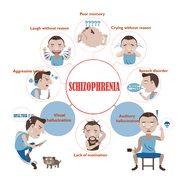 what are the signs and symptoms of schizophrenia